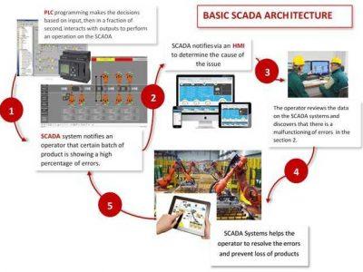 control system programming