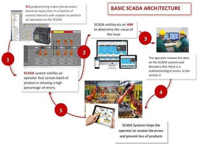 Control system programming (PLC /HMI /SCADA) | Phoenix Control